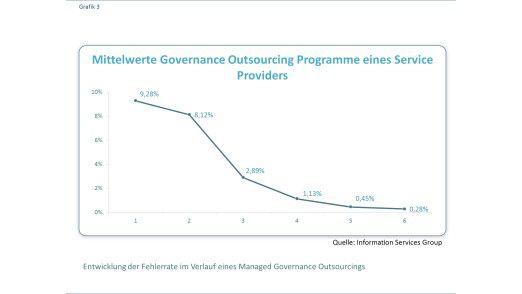 Abbildung 3: Entwicklung der Fehlerrate im Verlauf eines Managed Governance Outsourcings.