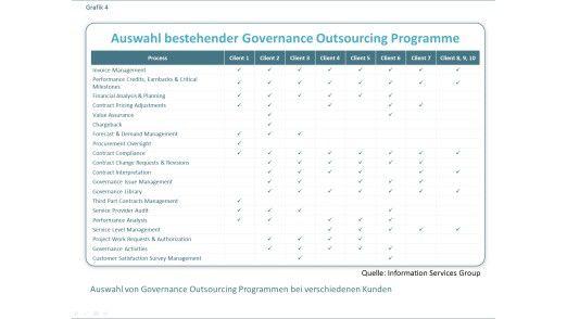 Abbildung 4: Auswahl von Governance Outsourcing Programmen bei verschiedenen Kunden.