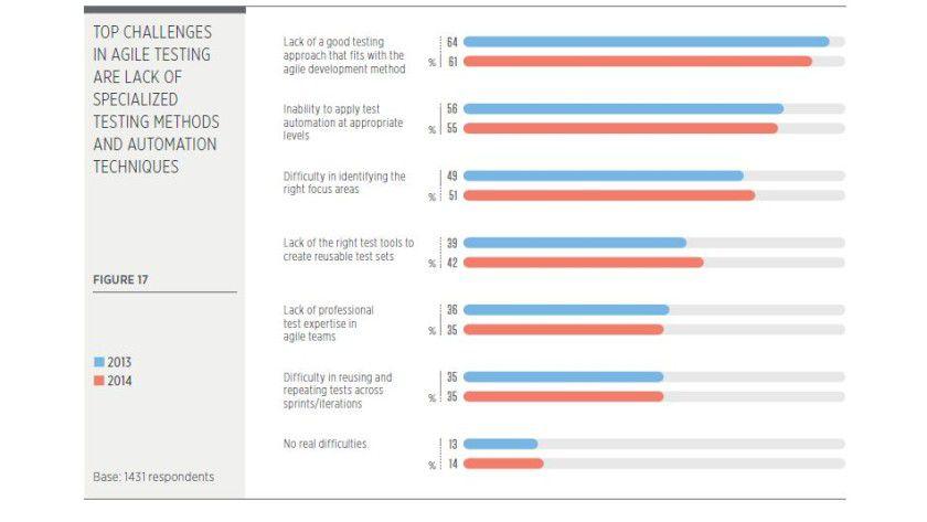 Agile Methoden beim Testing setzen sich durch. CIOs haben aber noch Hürden zu überwinden.