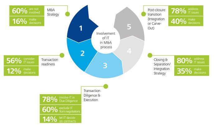 Abbildung 1: Einbindung der IT in den M&A-Prozess