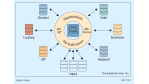Customer Data Hub bindet heterogene Umgebungen ein: Oracle drängt ins Integrationsgeschäft