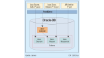 Die Performance im Visier: Wege der Java-Integration in Oracle 9i