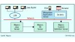 Version 7.0 erlaubt Client-unabhängigen Zugriff: Mapics bringt ERP-Software auf Java-Kurs