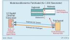 Problem: Viele bereits verlegte Glasfaserkabel unterstützen nur 100 Mbit/s: Alte Lichtwellenleiter auf 1 Gbit/s aufrüsten