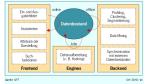 Personalisierung/Personalisierung erfordert strategische Vorarbeit: Auf die Datenmodellierung kommt es an
