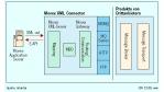 Supply-Chain-Integration: E-Collaborator bringt Movex auf XML-Kurs