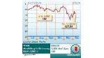 Aktie der Woche: Aixtron: Fonds-Liebling sollte verkauft werden