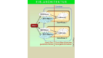 Komponentenarchitekturen (Teil 2): Javabeans: Javabeans erlauben die flexible Entwicklung von Anwendungen