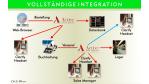 In der Praxis setzen Anwender auf klassischen File-Transfer: Integration von Standardsoftware erfordert viel Gehirnschmalz
