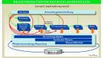 Objektorientierung im Bankensektor: CASE-Entwicklung bei GRK: Re-Engineering muß sein