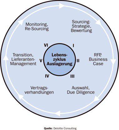 Quelle: Deloitte Consulting Jede Phase des Outsourcings birgt ihre eigenen Risiken.