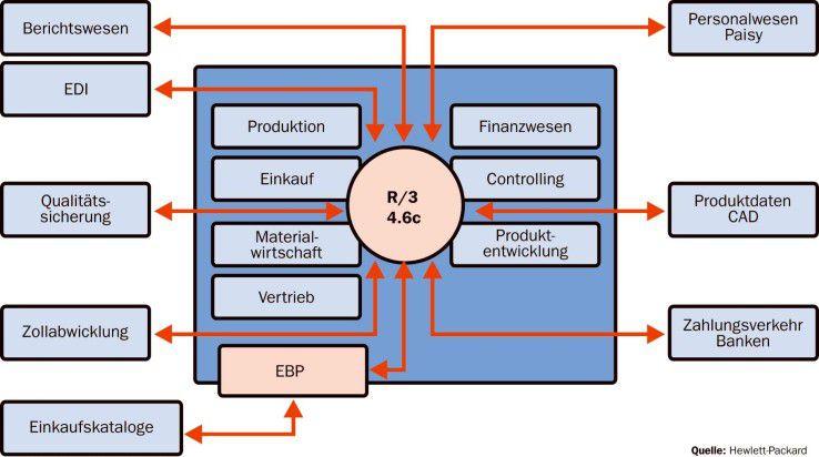 Neben der ERP-Implementierung müssen auch viele weitere Geschäftssysteme berücksichtigt werden - beispielsweise das Produktdaten-Management mit den CAD-Kopplungen.