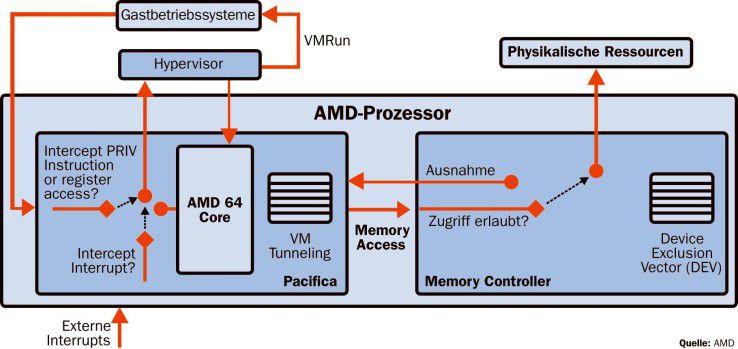 Zukünftige AMD-Prozessoren nutzen den Hypervisor, der eine direkte Verbindung zwischen Prozessor und Gast-Betriebssystem herstellt. Ein Host-Betriebssystem ist damit überflüssig geworden.