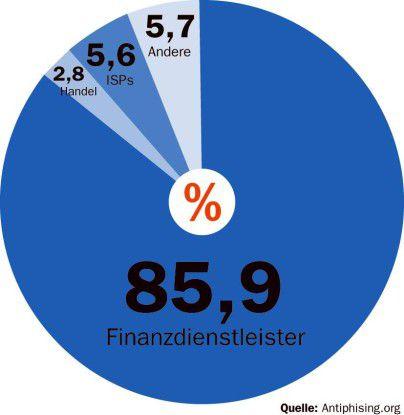 Phisher haben es vor allem auf Bankkunden abgesehen.