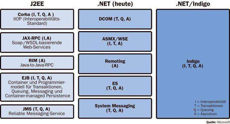 Als Infrastrukturkomponente von Windows Vista soll Indigo ein einheitliches Schnittstellen- und Programmiermodell einführen und die bisherigen Windows-Kommunikationsmechanismen ablösen.