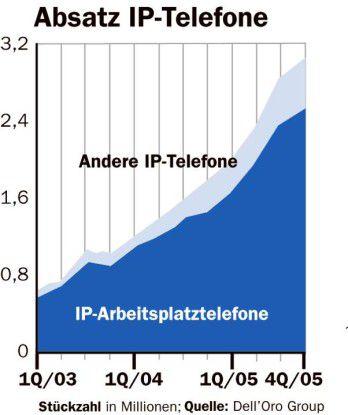 2004 wurden weltweit rund sechs Millionen IP-Telefone verkauft.