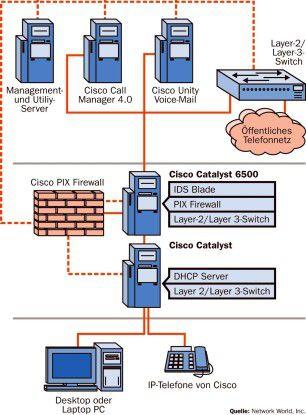 Eine nach diesem Schema aufgebaute VoIP-Installation von Cisco konnten Hacker auch nach drei Tagen nicht knacken.