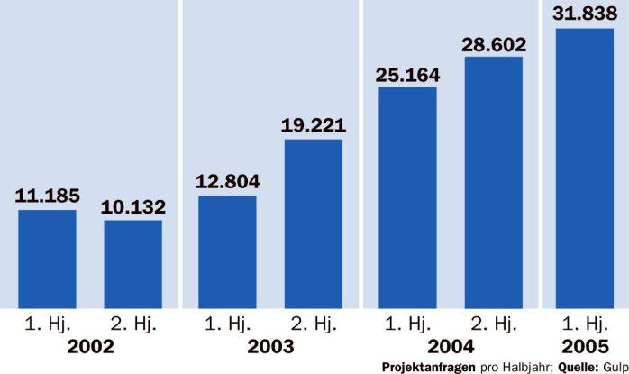 Die Freiberufler profitieren bereits vom Aufschwung. Die Zahl der Projektanfragen steigt stetig.