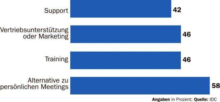 Die Mehrheit der deutschen Unternehmen nutzt Web-Konferenzen als Alternative zu persönlichen Meetings.