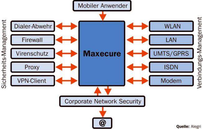 Der Win-32-Dienst prüft die Verbindungsmöglichkeiten und konfiguriert automatisch die entsprechenden Sicherheitseinstellungen.