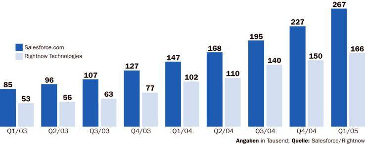 In den beiden vergangenen Jahren haben die CRM-on-Dmeand-Anbieter ihre Nutzerzahlen mehr als verdreifacht.