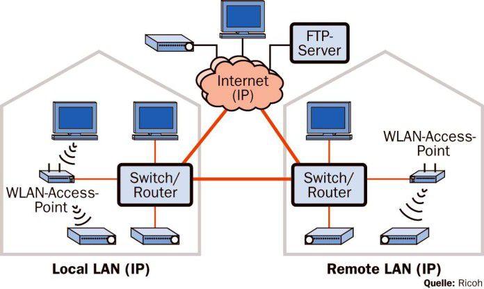 Projektoren lassen sich in einem kabelgebundenen oder drahtlosen lokalen Netz, im Weitverkehrsnetz oder per Internet verbinden.