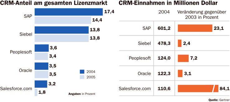 Anfangs hatte SAP mit Siebels Erfolg zu kämpfen. Mittlerweile sind die Walldorfer vorbeigezogen.