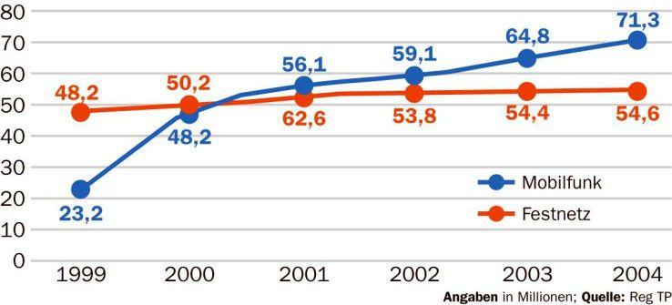 Der Mobilfunk wächst, das Festnetzgeschäft (T-Com und Wettbewerber) stagniert.