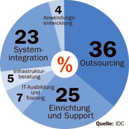 Die Segmente Outsourcing und Systemintegration bilden das Rückgrat des IT-Servicemarkts.