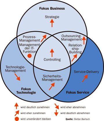 Der Technikbereich verliert im Arbeitsleben des CIO an Bedeutung, so die Studie der Universität zu Köln.