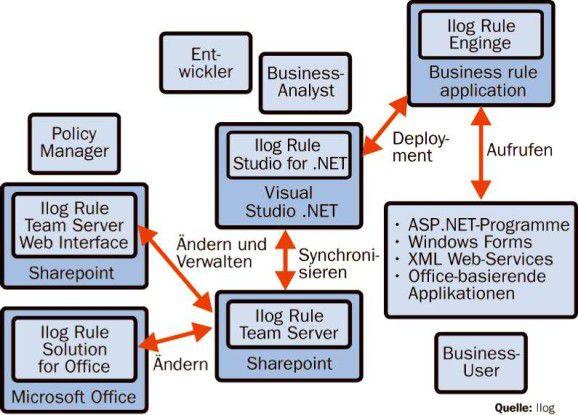 Ilogs Lösung bindet sowohl Microsoft-Frontends als auch .NET-basierende Applikationen von unterschiedlichen Herstellern ein.