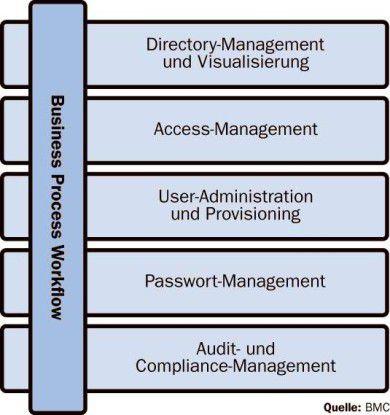 Die wichtigsten Disziplinen des Identity-Managements aus Sicht von BMC.