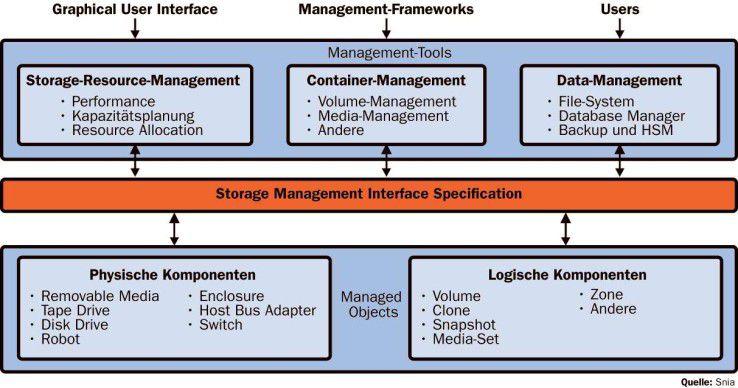 Mit SMI-S sollen Speicherobjekte über eine Standard-Schnittstellenarchitektur verwaltet werden.