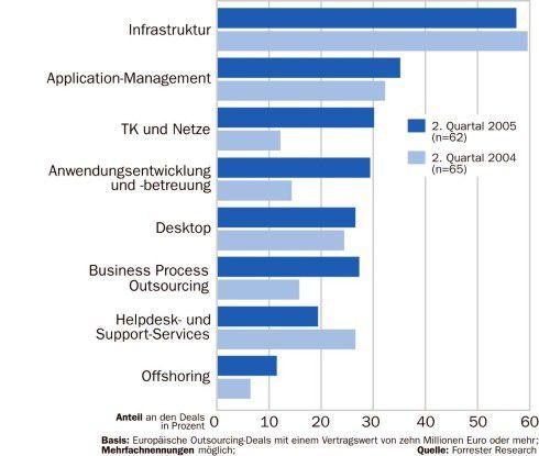 Infrastruktur- services werden nach wie vor am häufigsten ausgelagert. Doch TK-Outsourcing und BPO holen auf.