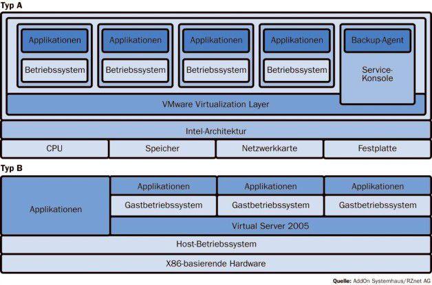 Die Virtualisierung lässt sich über zwei Ansätze realisieren: Entweder setzt ein schmaler Kernel direkt auf der Hardware auf (Typ A), oder es wird ein Basis-Betriebssystem genutzt, auf das Anwender zunächst die virtuelle Maschine und darauf die Gastsysteme installieren (Typ B).