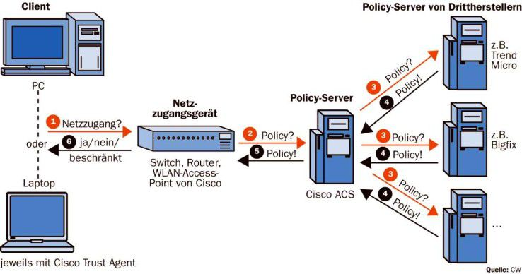 Abhängig davon, in welchem Maß ein Client die Vorgaben des Unternehmens im Hinblick auf Sicherheit erfüllt, erhält er vollen, eingeschränkten oder überhaupt keinen Zugriff auf das Netz.