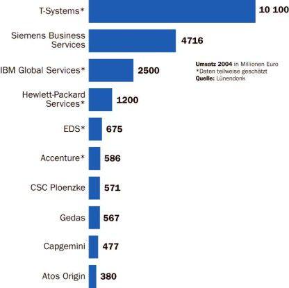 Große IT-Dienstleister kombinieren Betriebs-, Integrations- und Consulting-Angebote unter einem Dach. Die Marktforscher von Lünendonk nennen sie Business Innovation Transformation Partner.
