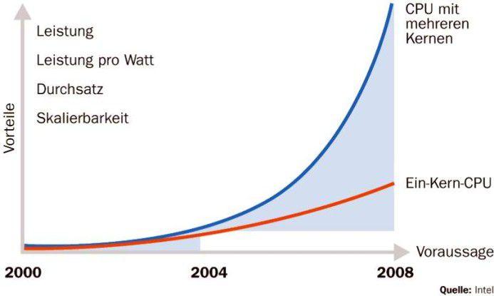 Chips mit mehr als einem Rechenkern werden mehr Leistung pro Watt und einen höheren Durchsatz erzielen und sich zudem besser skalieren lassen.