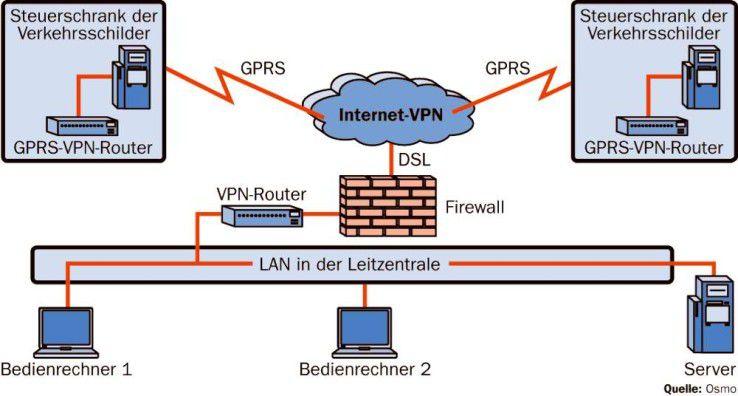 Kostengünstige Alternative: Per GPRS steuern die Münchner die Wechselverkehrszeichen um die neue Allianz Arena.