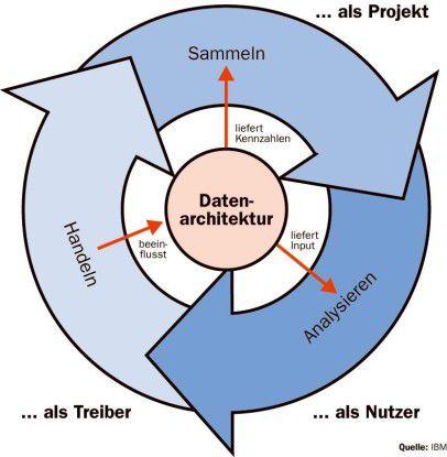 Eine Datenarchitektur hilft beim Messen und Analysieren von Prozessen und wird von diesen beeinflusst.