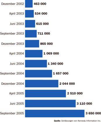 Bislang haben die Sicherheitsdebatten Research in Motion nicht geschadet. Die Nutzerzahlen steigen kontinuierlich.