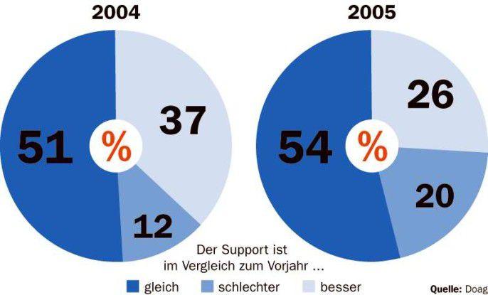 Nachdem sich 2004 nur zwölf Prozent der von der Doag befragten Anwender kritisch zur Supportqualität geäußert hatten, waren es im laufenden Jahr 20 Prozent.