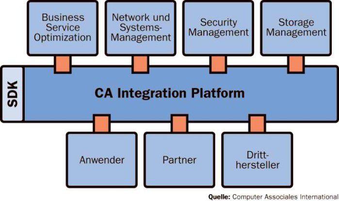 Die Integration Platform ist als Service Oriented Architecture (SOA) entwickelt: Sie stellt allen darauf aufsetzenden Management-Komponenten gemeinsame Services bereit, etwa für Workflows, Messaging, Regeln oder deren Bedienoberflächen.