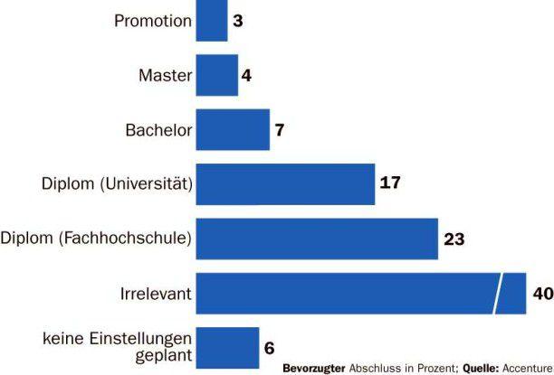 Noch müssen Verbände und Hochschulen ordentlich die Trommel rühren, damit Arbeitgeber auch Absolventen mit einem Bachelor-Abschluss einstellen.