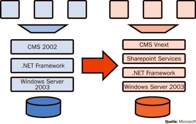 Der auf der Technik der übernommenen Firma Ncompass basierende Content-Management-Server wird umgebaut und Teil der neuen Portalplattform.