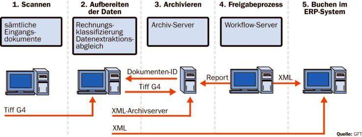 """Arbeitsweise der bei A. Berger verwendeten Workflow-Lösung """"GFT Inspire""""."""