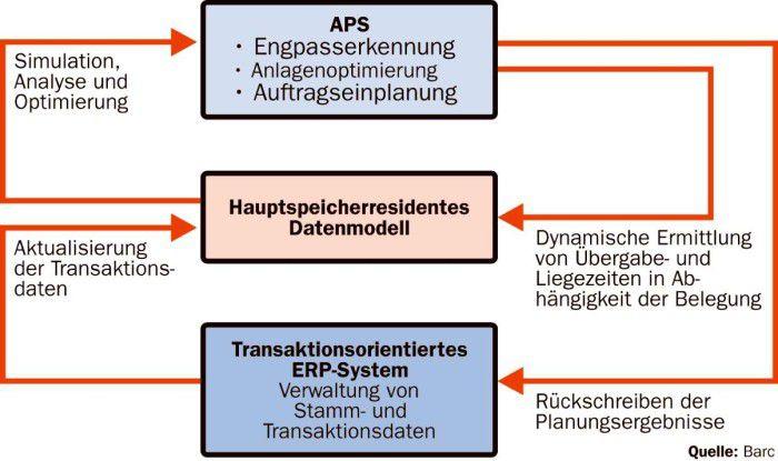 Advanced Planning & Scheduling soll Nachteile der Sukzessivplanung im ERP-System ergänzen.