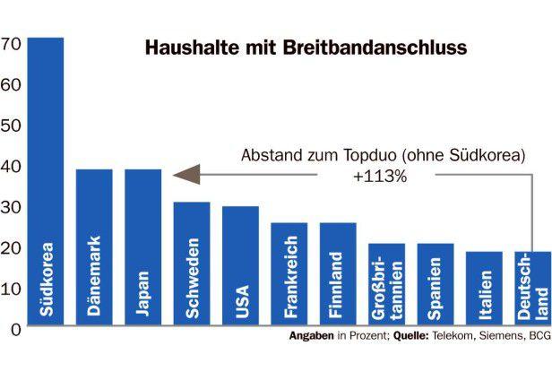 Mit einer Breitbandpenetration von 19 Prozent im Mai 2005 liegt Deutschland im weltweiten Vergleich deutlich zurück.