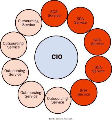 Quelle: Berlecon Research Sieht so die Zukunft aus? Der CIO koordiniert Outsourcing-Dienste und Funktionen der Service-orientierten Architektur (SOA).