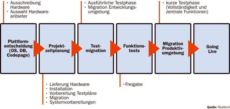 Die Planung und Abwicklung eines Projekts zur Migration von SAP-Systemen nach Linux müssen von einem von SAP zertifizierten Migrationsexperten begleitet werden.